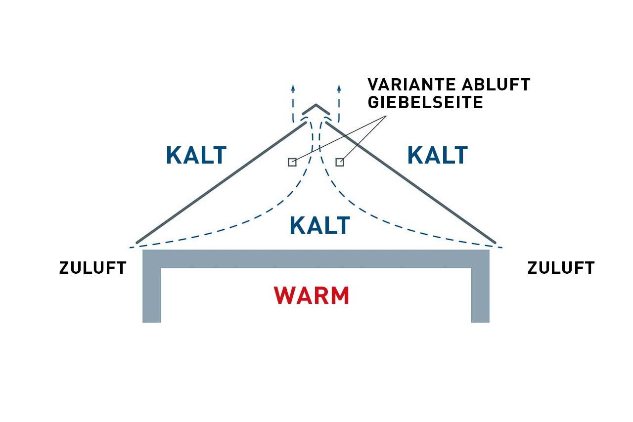 Neues Dach Kosten Pro M2 Finest Mehr Wohnraum Durch Diese